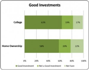 Good Investments 2013
